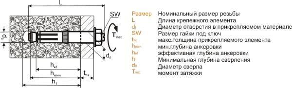 Установка оцинкованных клиновых распорных анкеров для бетона  с болтом, гайкой и шайбой Sormat Сормат Суперплюс BLS