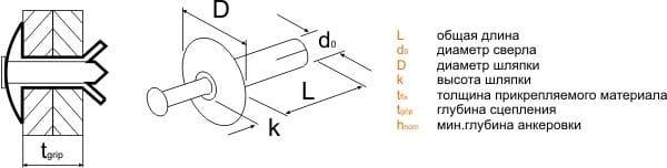Установка алюминиевых анкерных гвоздей LN Sormat