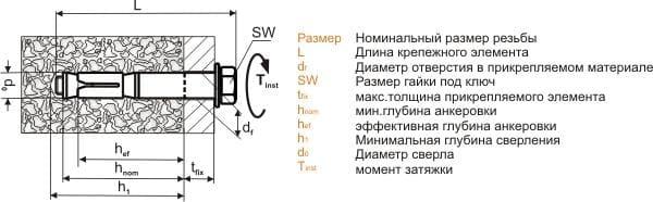 Установка анкеров М6 - М20 для высоких нагрузок