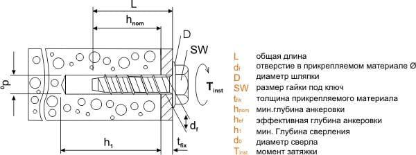 Установка анкеров для стен Сормат S-CS SS