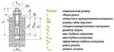 Параметры установки клиновых анкеров с гайкой S-KAK Sormat Сормат